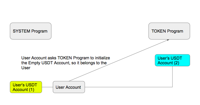 User Account asks TOKEN Program to initialize the Empty USDT Account, so it belongs to the User